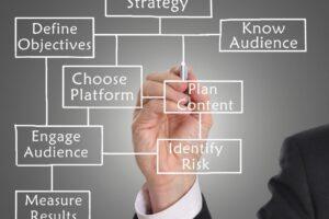 Perbedaan Antara Pemasaran Media Digital dan Sosial
