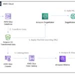 Membangun Arsitektur OLAP Cube dan ETL berbasis Cloud dengan AWS Managed Services