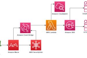 Menggunakan Amazon Macie untuk Memvalidasi Klasifikasi Data Bucket S3