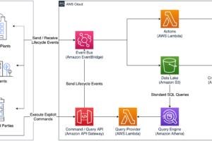 Strategi Integrasi Vertikal Didukung oleh Amazon EventBridge